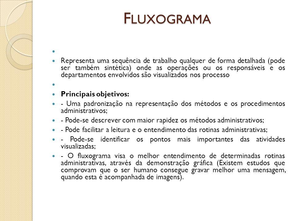 F LUXOGRAMA Representa uma sequência de trabalho qualquer de forma detalhada (pode ser também sintética) onde as operações ou os responsáveis e os dep