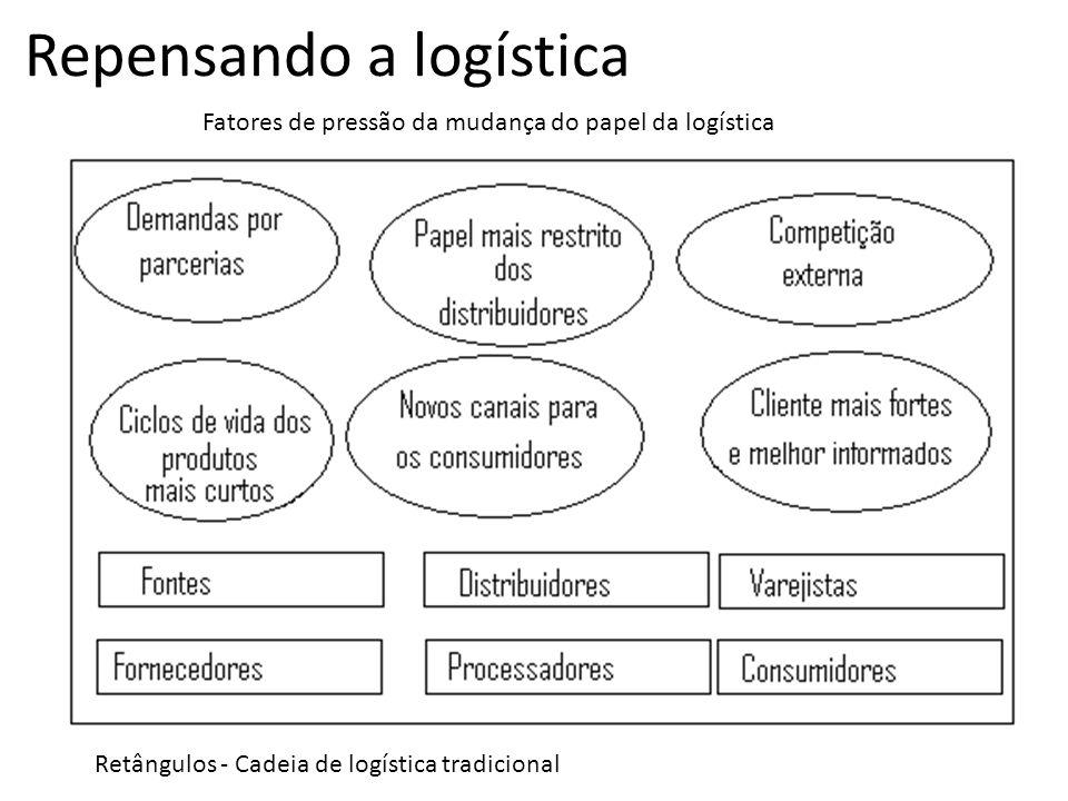 Repensando a logística Retângulos - Cadeia de logística tradicional Fatores de pressão da mudança do papel da logística