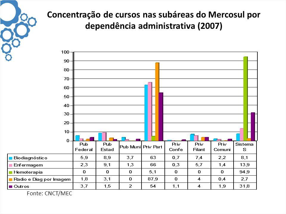 Concentração de cursos nas subáreas do Mercosul por dependência administrativa (2007) Fonte: CNCT/MEC
