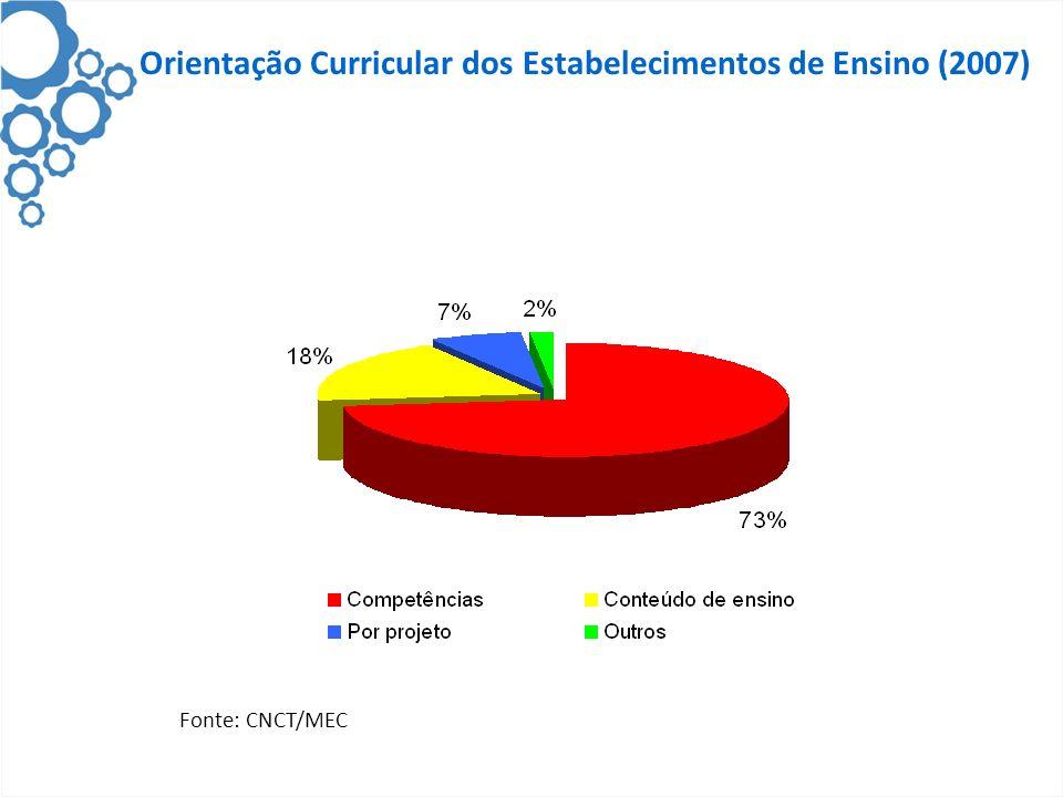 Orientação Curricular dos Estabelecimentos de Ensino (2007) Fonte: CNCT/MEC