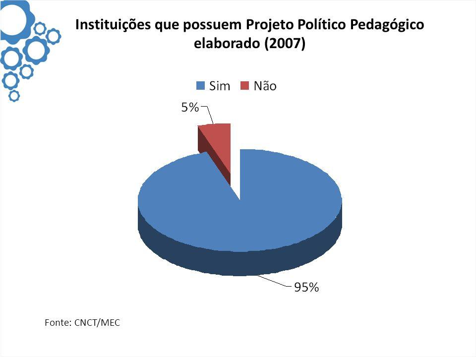 Instituições que possuem Projeto Político Pedagógico elaborado (2007) Fonte: CNCT/MEC
