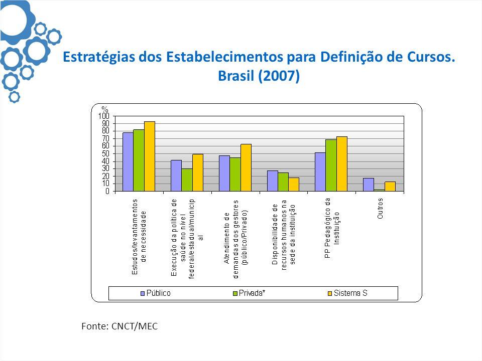 Estratégias dos Estabelecimentos para Definição de Cursos. Brasil (2007) Fonte: CNCT/MEC %