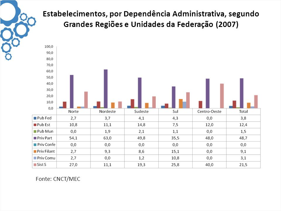 Estabelecimentos, por Dependência Administrativa, segundo Grandes Regiões e Unidades da Federação (2007) Fonte: CNCT/MEC