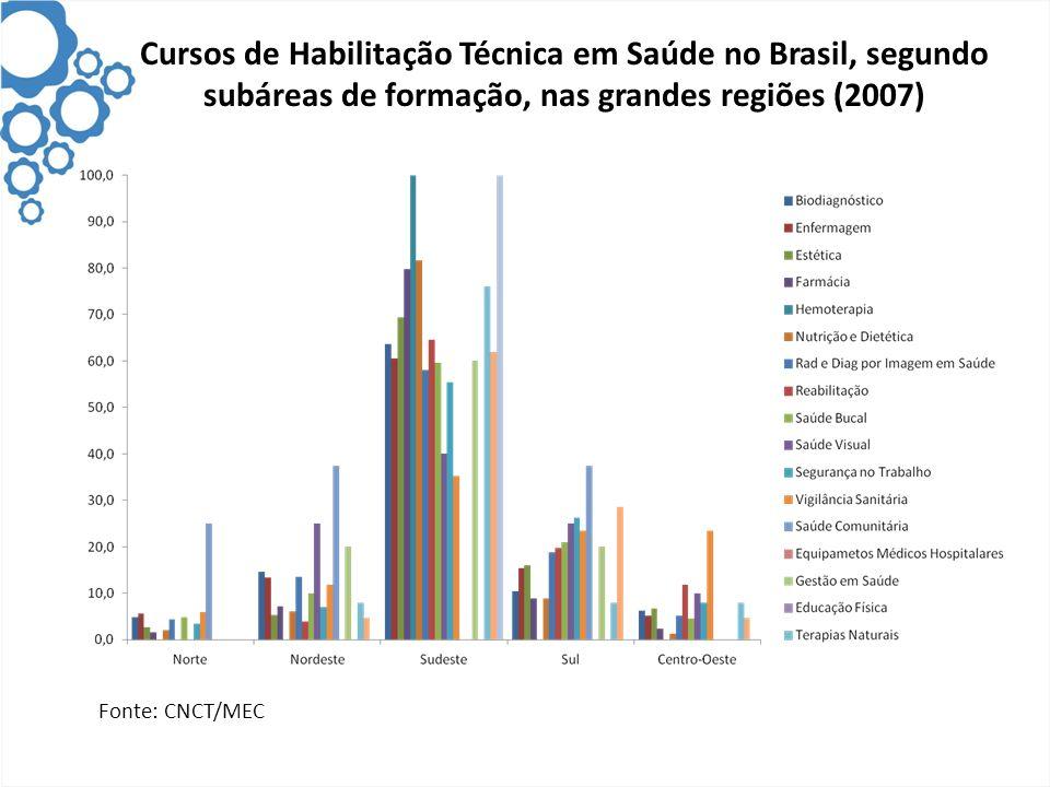 Cursos de Habilitação Técnica em Saúde no Brasil, segundo subáreas de formação, nas grandes regiões (2007) Fonte: CNCT/MEC