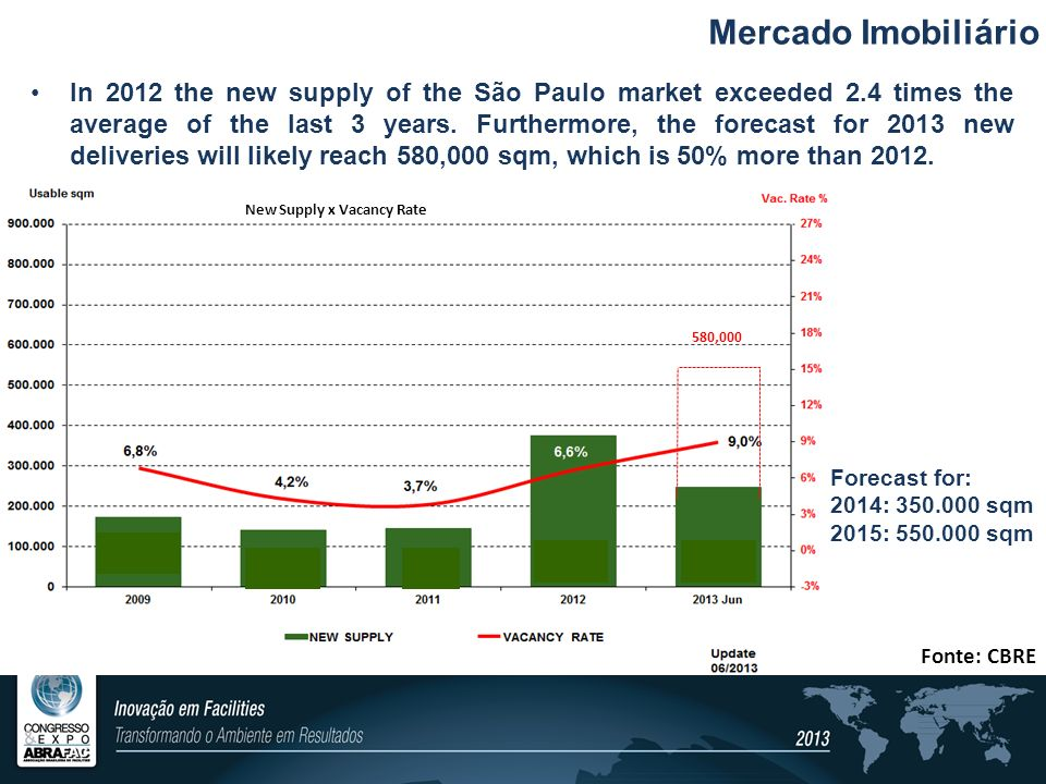 Mercado Imobiliário New Supply x Vacancy Rate In 2012 the new supply of the São Paulo market exceeded 2.4 times the average of the last 3 years. Furth