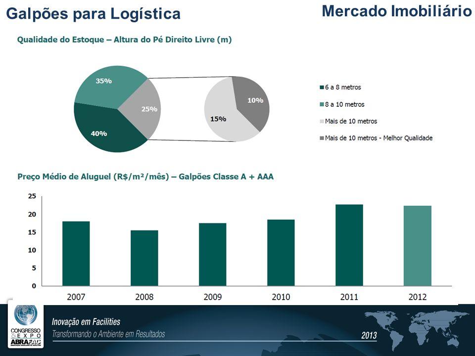 Mercado Imobiliário Galpões para Logística