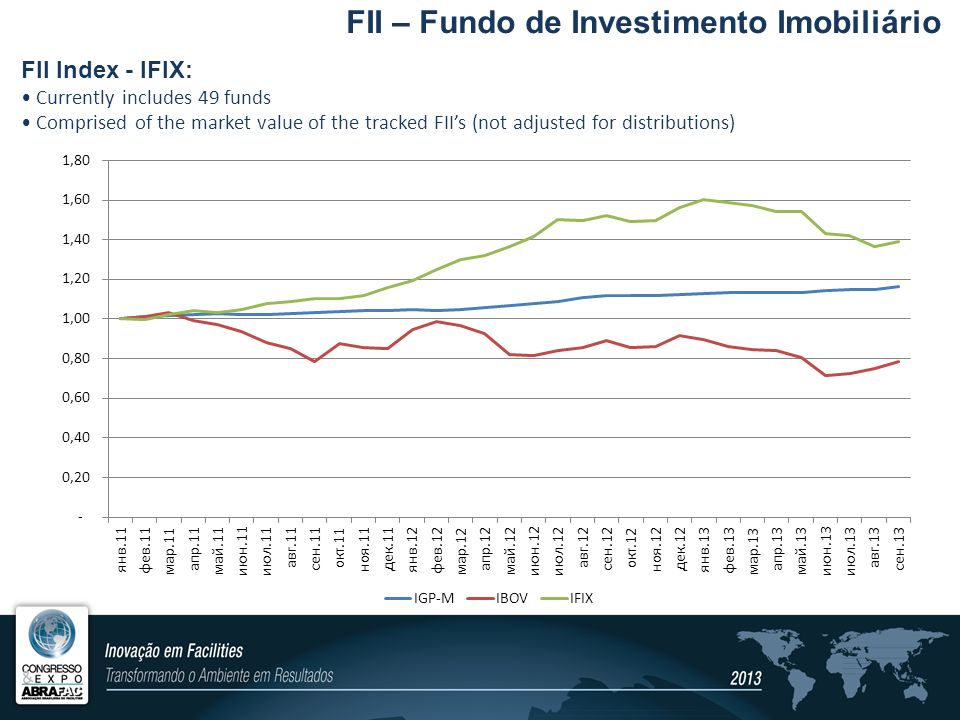 FII Index - IFIX: Currently includes 49 funds Comprised of the market value of the tracked FIIs (not adjusted for distributions) FII – Fundo de Invest