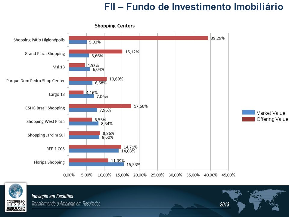 FII – Fundo de Investimento Imobiliário Offering Value Market Value