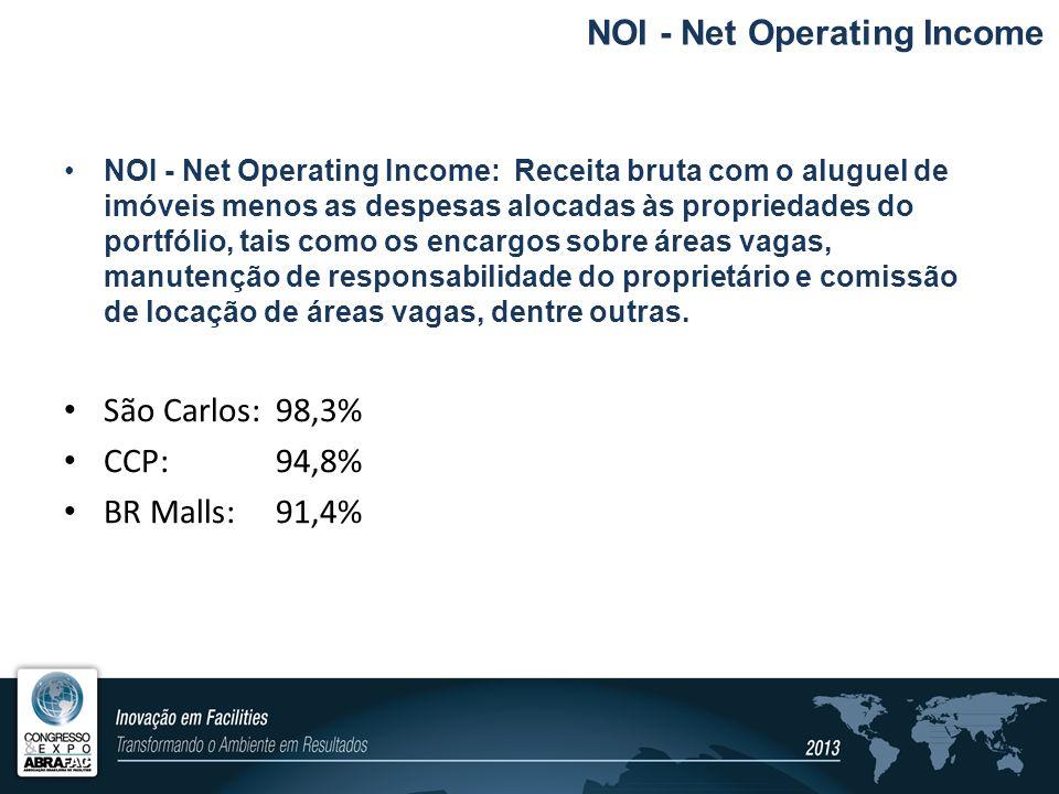 NOI - Net Operating Income: Receita bruta com o aluguel de imóveis menos as despesas alocadas às propriedades do portfólio, tais como os encargos sobr