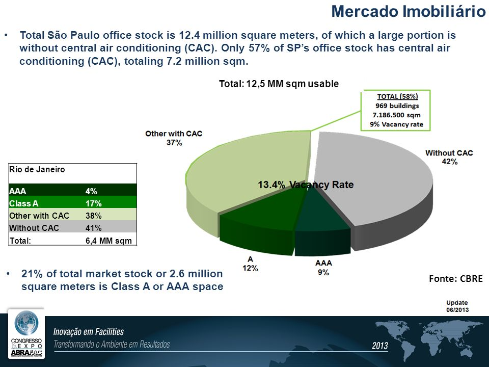 Mercado Imobiliário Fonte: CBRE Total São Paulo office stock is 12.4 million square meters, of which a large portion is without central air conditioni