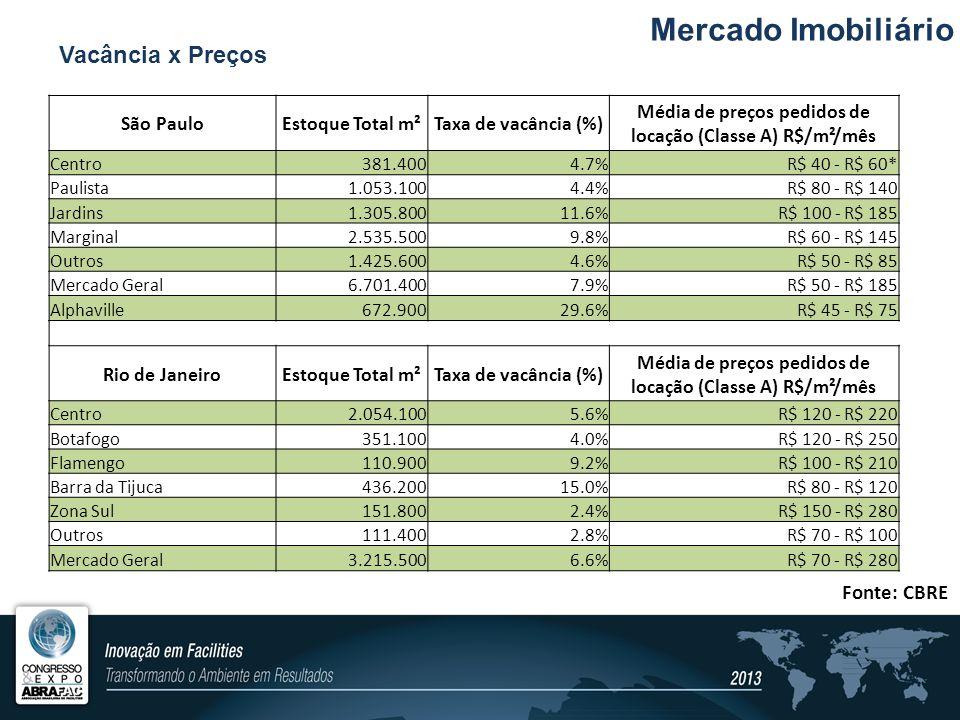 Mercado Imobiliário São PauloEstoque Total m²Taxa de vacância (%) Média de preços pedidos de locação (Classe A) R$/m²/mês Centro381.4004.7%R$ 40 - R$