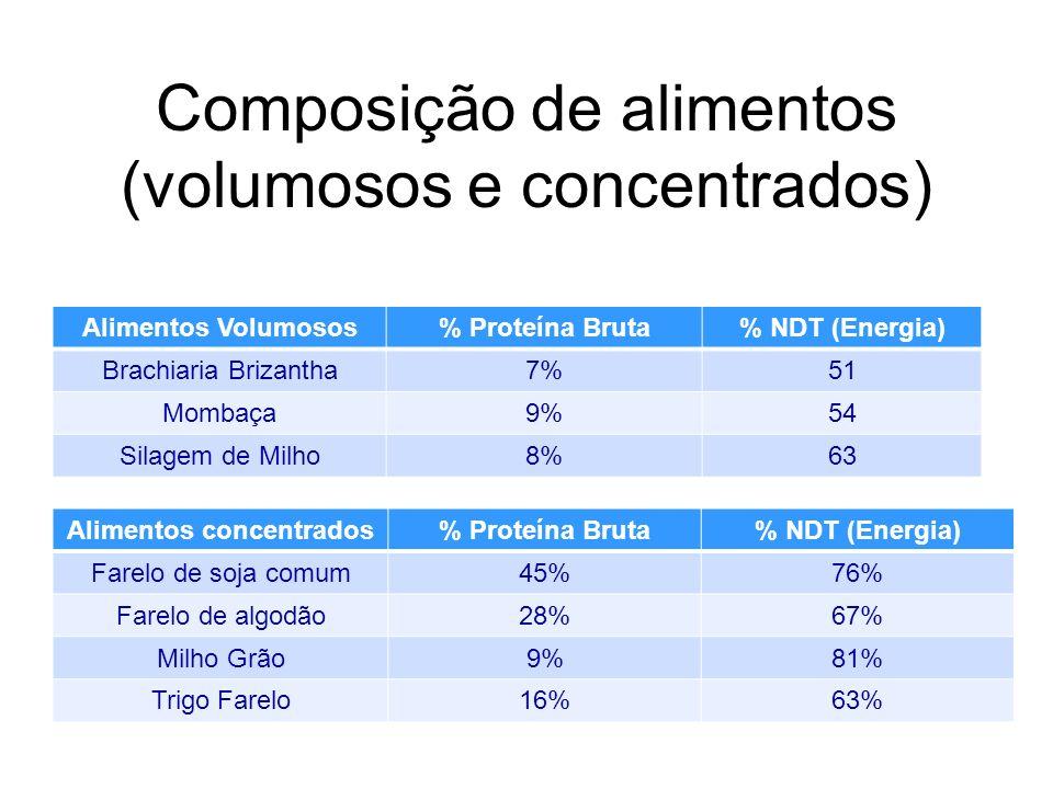 Composição de alimentos (volumosos e concentrados) Alimentos Volumosos% Proteína Bruta% NDT (Energia) Brachiaria Brizantha7%51 Mombaça9%54 Silagem de