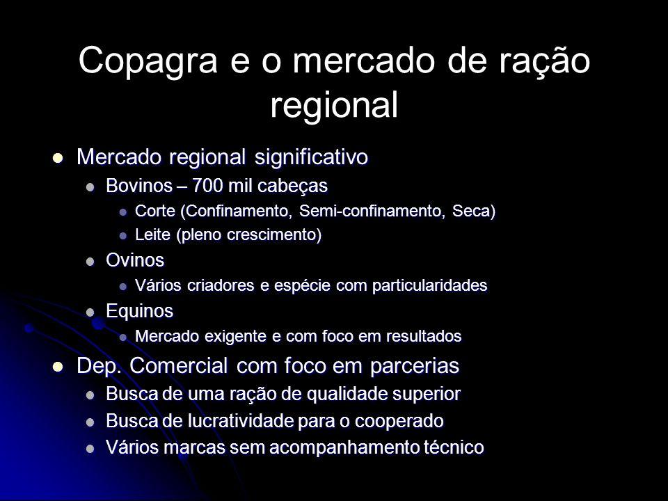Copagra e o mercado de ração regional Mercado regional significativo Mercado regional significativo Bovinos – 700 mil cabeças Bovinos – 700 mil cabeça