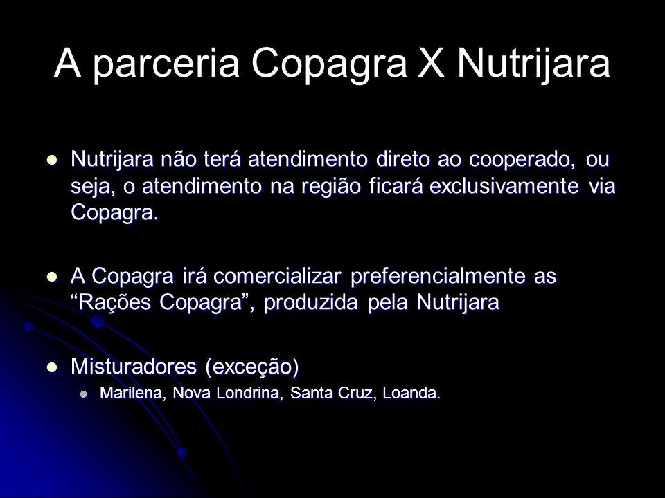 A parceria Copagra X Nutrijara Nutrijara não terá atendimento direto ao cooperado, ou seja, o atendimento na região ficará exclusivamente via Copagra.