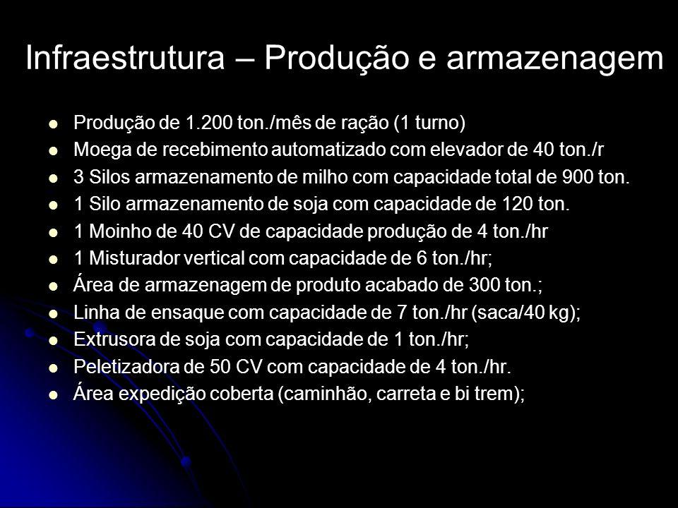 Infraestrutura – Produção e armazenagem Produção de 1.200 ton./mês de ração (1 turno) Moega de recebimento automatizado com elevador de 40 ton./r 3 Si