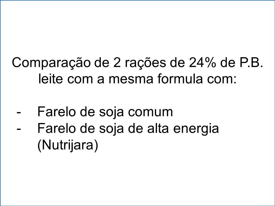 Comparação de 2 rações de 24% de P.B. leite com a mesma formula com: -Farelo de soja comum -Farelo de soja de alta energia (Nutrijara)