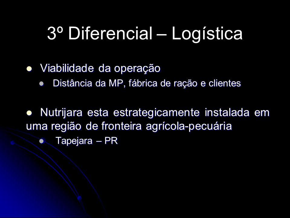 3º Diferencial – Logística Viabilidade da operação Viabilidade da operação Distância da MP, fábrica de ração e clientes Distância da MP, fábrica de ra