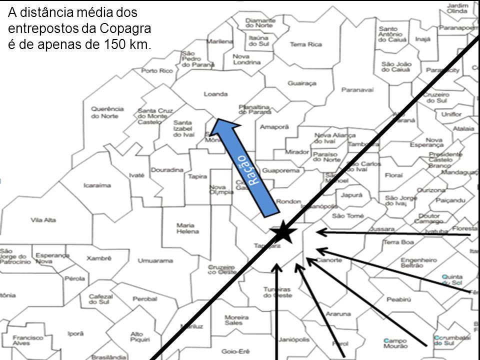 : A distância média dos entrepostos da Copagra é de apenas de 150 km.
