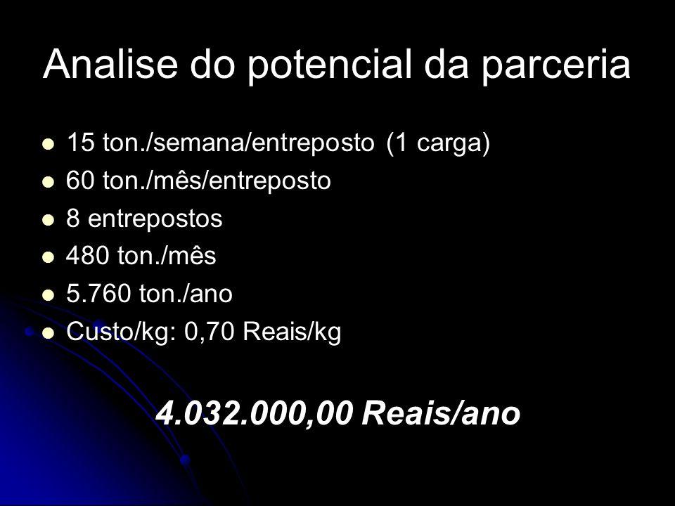 Analise do potencial da parceria 15 ton./semana/entreposto (1 carga) 60 ton./mês/entreposto 8 entrepostos 480 ton./mês 5.760 ton./ano Custo/kg: 0,70 R