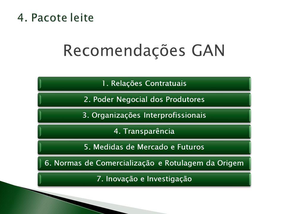 Recomendações GAN 1. Relações Contratuais2. Poder Negocial dos Produtores3. Organizações Interprofissionais4. Transparência5. Medidas de Mercado e Fut