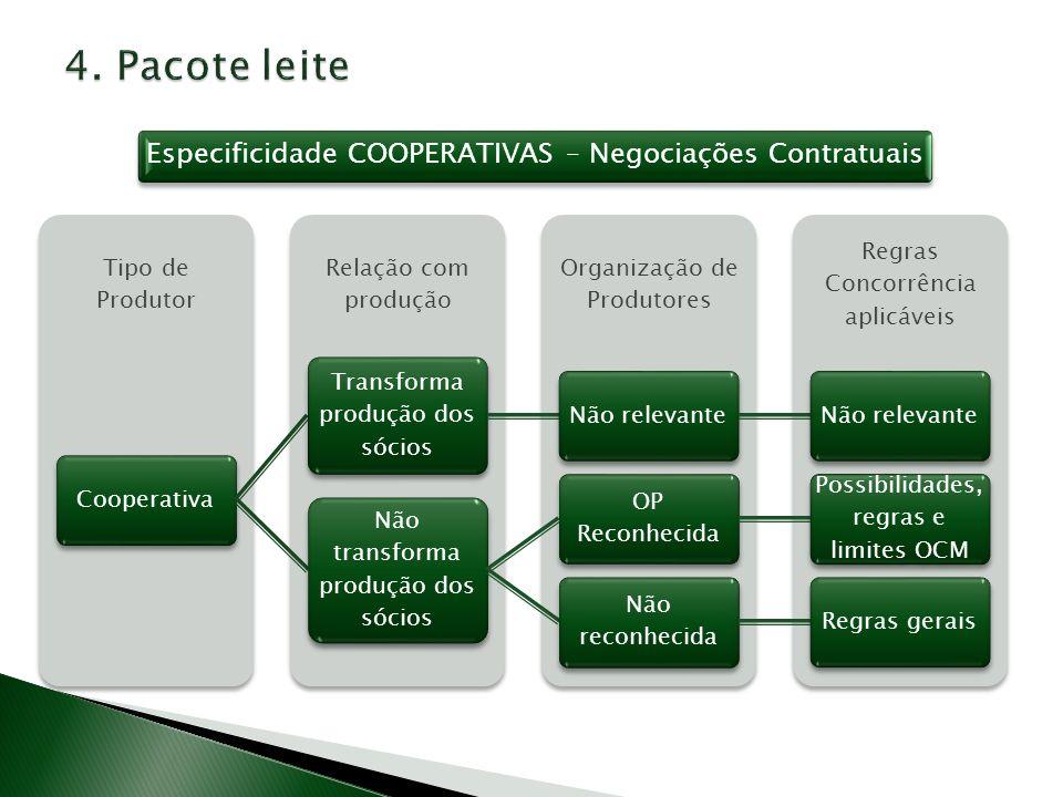 Especificidade COOPERATIVAS – Negociações Contratuais Regras Concorrência aplicáveis Organização de Produtores Relação com produção Tipo de Produtor C