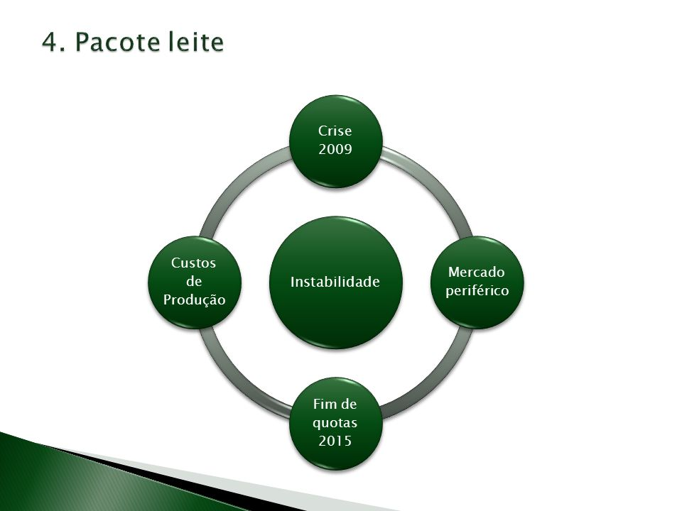 Grupo Alto Nível para a Capacidade Concorrencial da Indústria Agro-AlimentarComunicação da Comissão Preços dos Géneros Alimentícios na Europa Comunicação da Comissão Melhor Funcionamento da Cadeia de Abastecimento Alimentar na Europa Papel central no debate político UE para soluções de aumento de transparência, incentivo da concorrência e aumento da resistência à volatilidade dos preços Grupo de Alto Nível para o sector do Leite e Produtos Lácteos Relatório com 7 recomendações Fórum para a Melhoria do Funcionamento da Cadeia de Abastecimento Alimentar Assiste Comissão Europeia para política industrial do sector agro-alimentar Comunicação da Comissão A PAC no Horizonte 2020 (Reforma da PAC pós-2013)