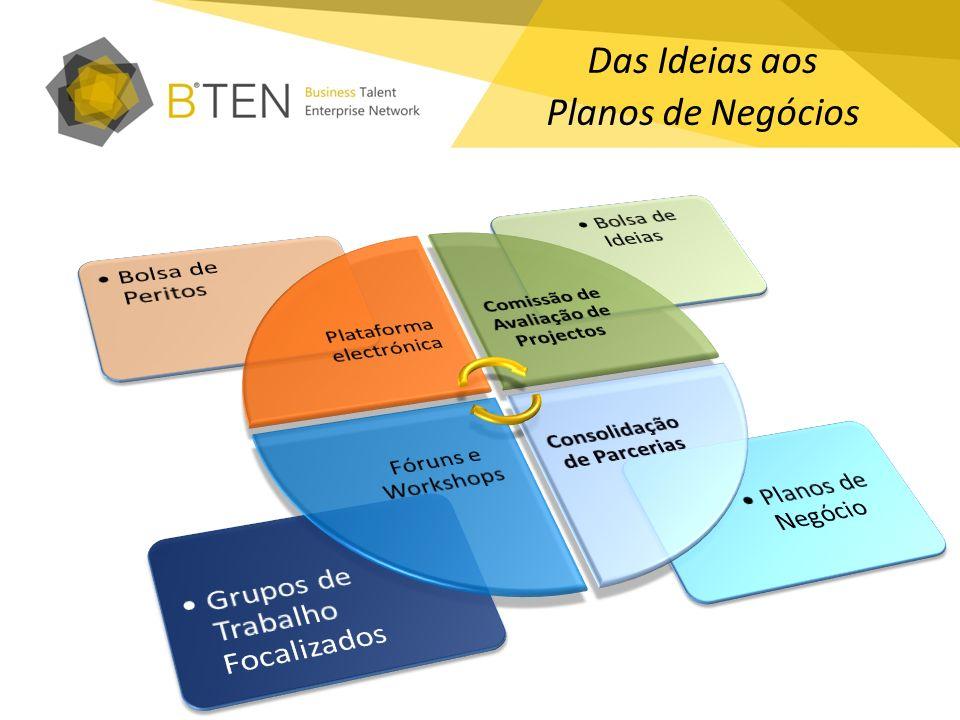 Das Ideias aos Planos de Negócios