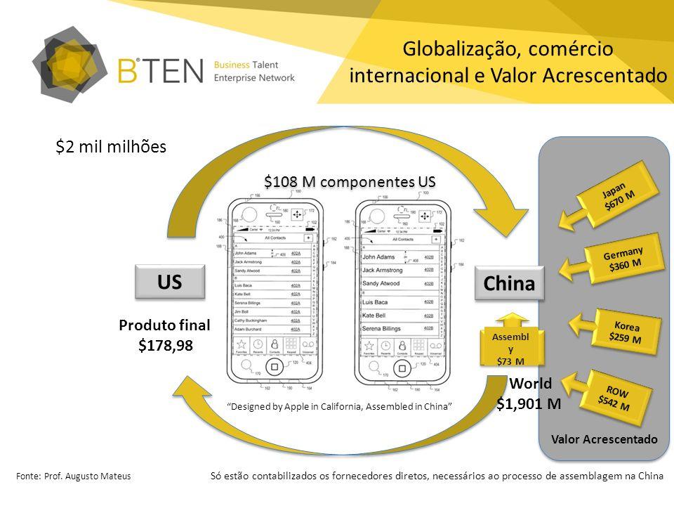 Globalização, comércio internacional e Valor Acrescentado Japan $670 M Germany $360 M Korea $259 M ROW $542 M China US $2 mil milhões Assembl y $73 M
