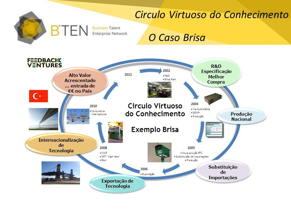 2002 R&D Brisa Park 2004 Via Automática SGMP Produção 2005 Nova solução ETC Substituição de importações Produção 2006 Exportação ALPR 2008 NWP ORT Cas