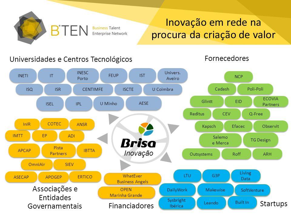 Inovação em rede na procura da criação de valor INESC Porto FEUP IST Univers. Aveiro ISEL IPL U Minho AESE IT INETI Universidades e Centros Tecnológic