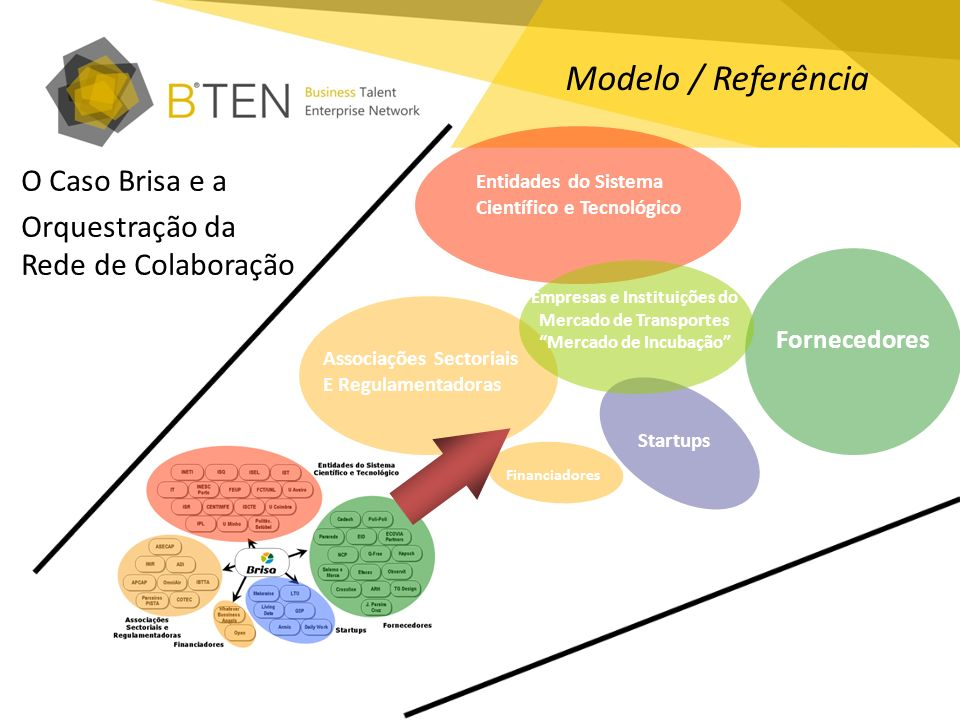 Entidades do Sistema Científico e Tecnológico Associações Sectoriais E Regulamentadoras Financiadores Startups Fornecedores Empresas e Instituições do