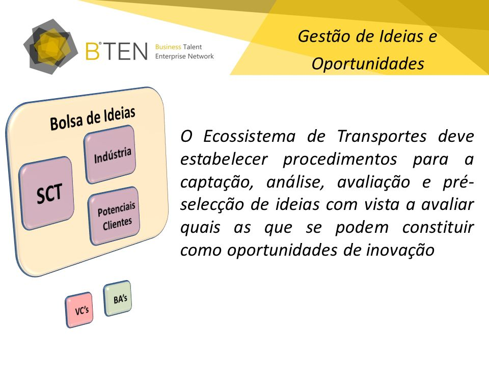 Gestão de Ideias e Oportunidades O Ecossistema de Transportes deve estabelecer procedimentos para a captação, análise, avaliação e pré- selecção de id