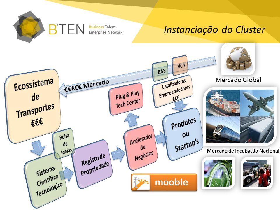 Mercado Instanciação do Cluster Mercado Global Mercado de Incubação Nacional mooble