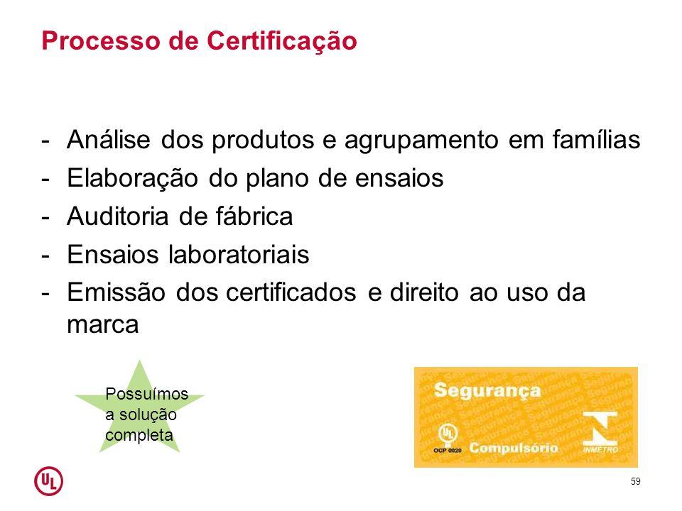 Processo de Certificação -Análise dos produtos e agrupamento em famílias -Elaboração do plano de ensaios -Auditoria de fábrica -Ensaios laboratoriais