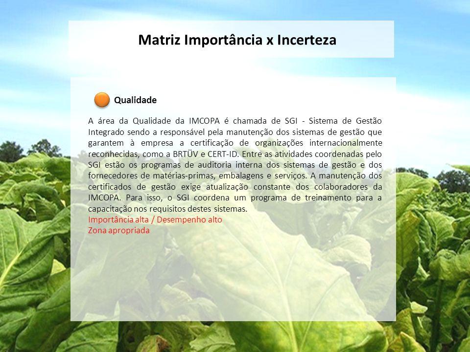 Matriz Importância x Incerteza Qualidade A área da Qualidade da IMCOPA é chamada de SGI - Sistema de Gestão Integrado sendo a responsável pela manuten