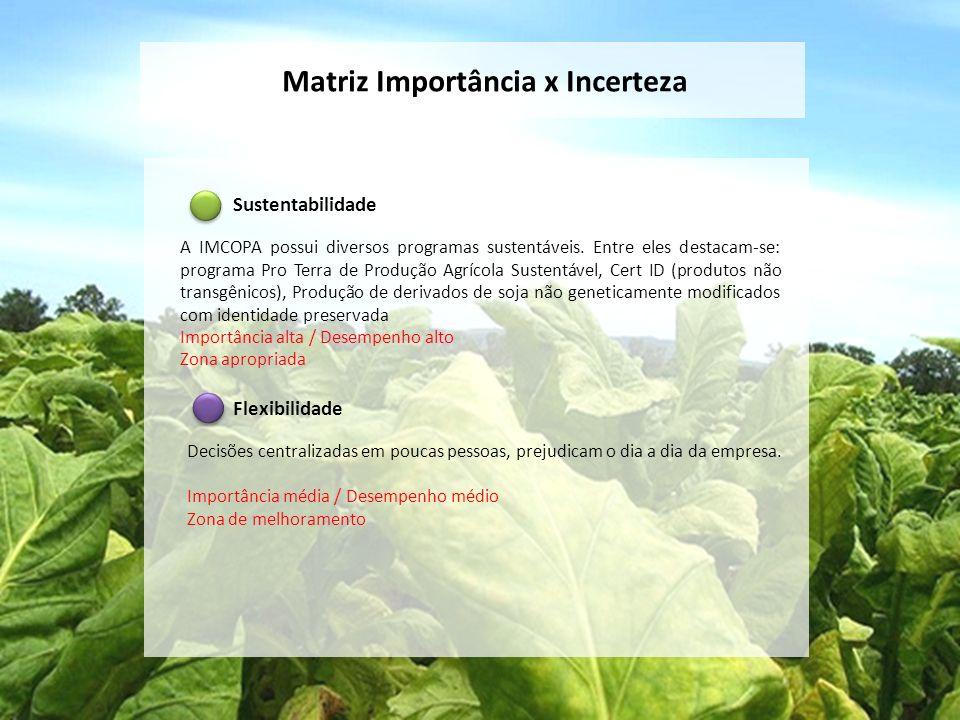 Matriz Importância x Incerteza Sustentabilidade A IMCOPA possui diversos programas sustentáveis. Entre eles destacam-se: programa Pro Terra de Produçã