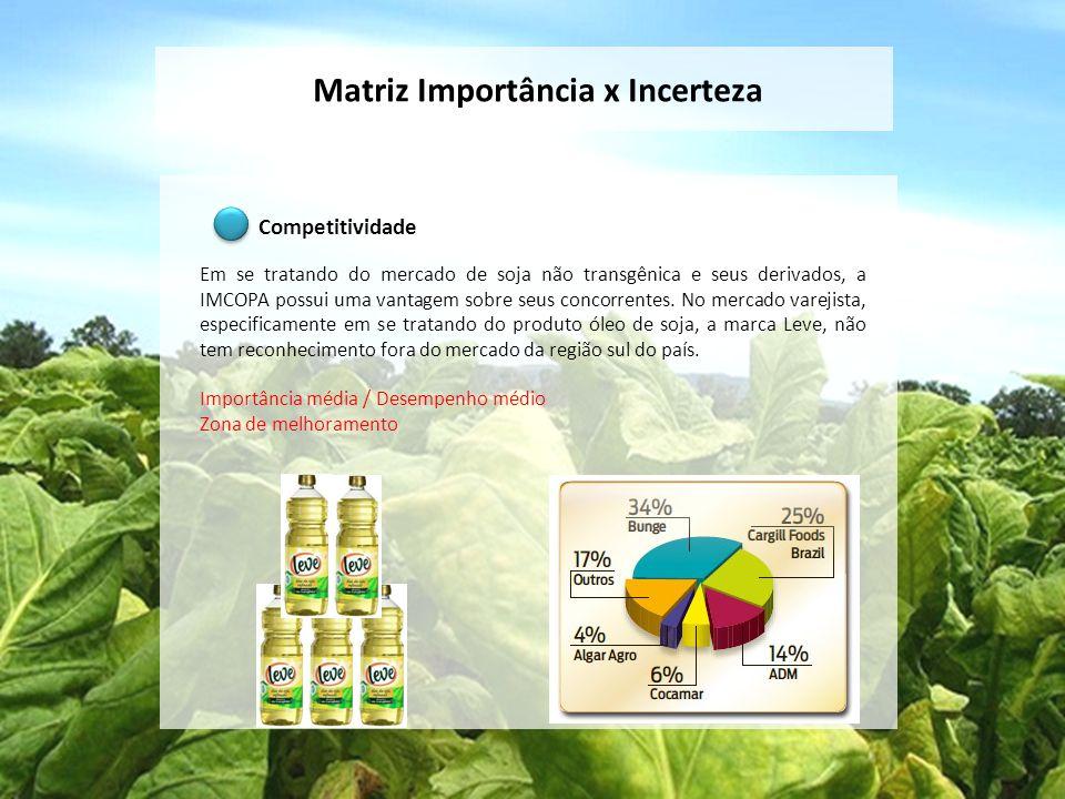 Matriz Importância x Incerteza Competitividade Em se tratando do mercado de soja não transgênica e seus derivados, a IMCOPA possui uma vantagem sobre