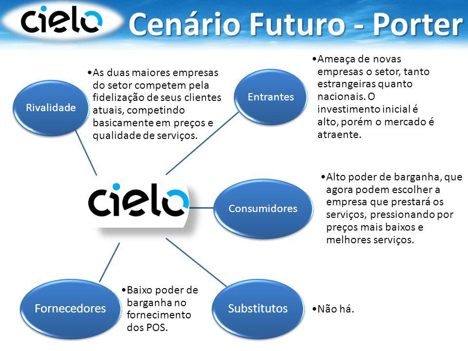 Cenário Futuro - Porter Rivalidade As duas maiores empresas do setor competem pela fidelização de seus clientes atuais, competindo basicamente em preç