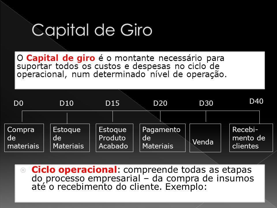 Ciclo operacional: compreende todas as etapas do processo empresarial – da compra de insumos até o recebimento do cliente. Exemplo: Estoque de Materia