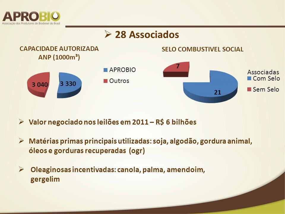 28 Associados Valor negociado nos leilões em 2011 – R$ 6 bilhões Matérias primas principais utilizadas: soja, algodão, gordura animal, óleos e gordura