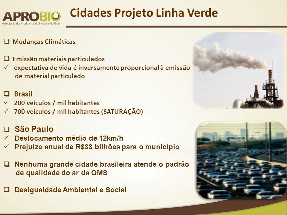 Cidades Projeto Linha Verde Mudanças Climáticas Emissão materiais particulados expectativa de vida é inversamente proporcional à emissão de material p