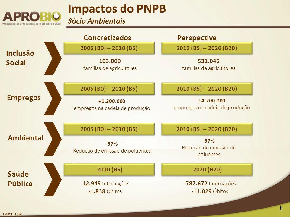 8 Inclusão Social Empregos Ambiental 103.000 famílias de agricultores Saúde Pública 531.045 famílias de agricultores +4.700.000 empregos na cadeia de