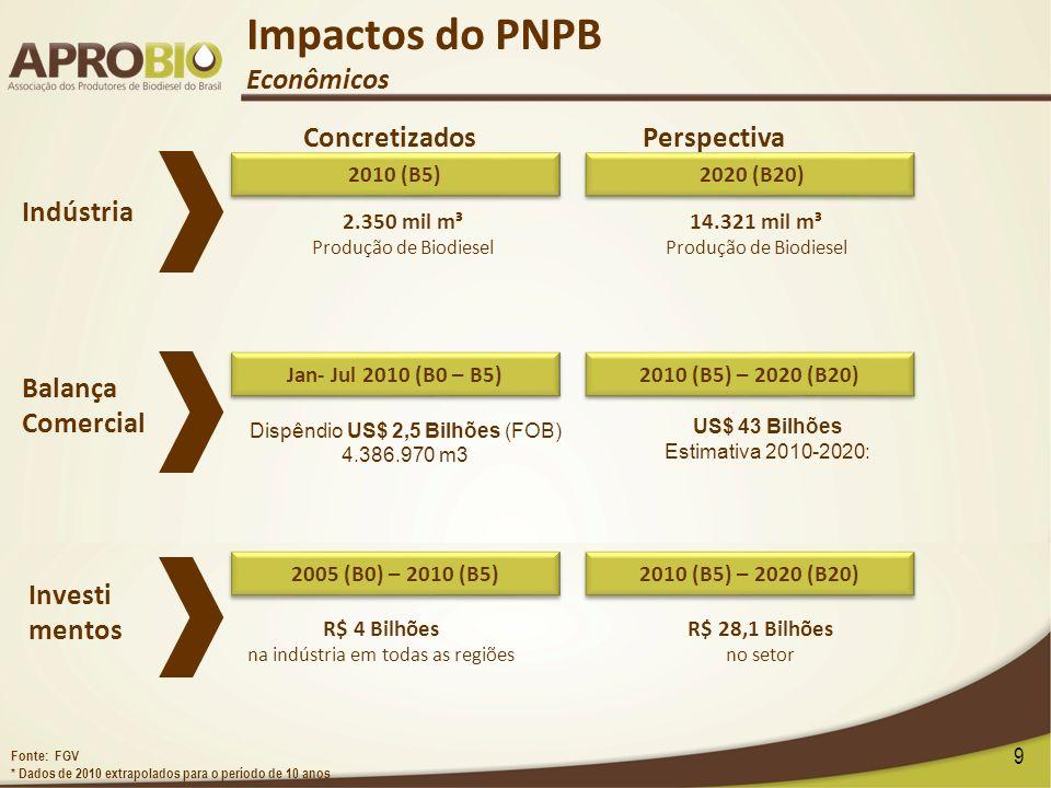 9 Indústria Balança Comercial Investi mentos 2.350 mil m³ Produção de Biodiesel 14.321 mil m³ Produção de Biodiesel Impactos do PNPB Econômicos 2010 (