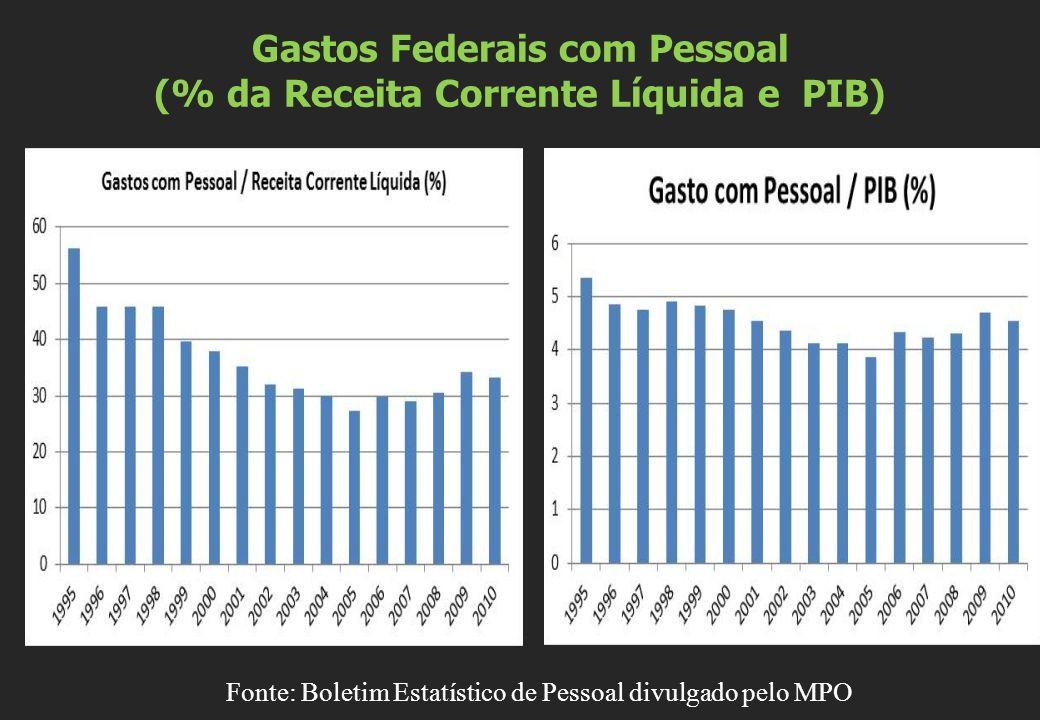 Gastos Federais com Pessoal (% da Receita Corrente Líquida e PIB) Fonte: Boletim Estatístico de Pessoal divulgado pelo MPO