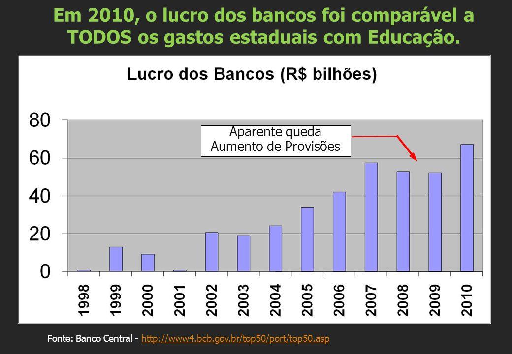 Em 2010, o lucro dos bancos foi comparável a TODOS os gastos estaduais com Educação. Fonte: Banco Central - http://www4.bcb.gov.br/top50/port/top50.as