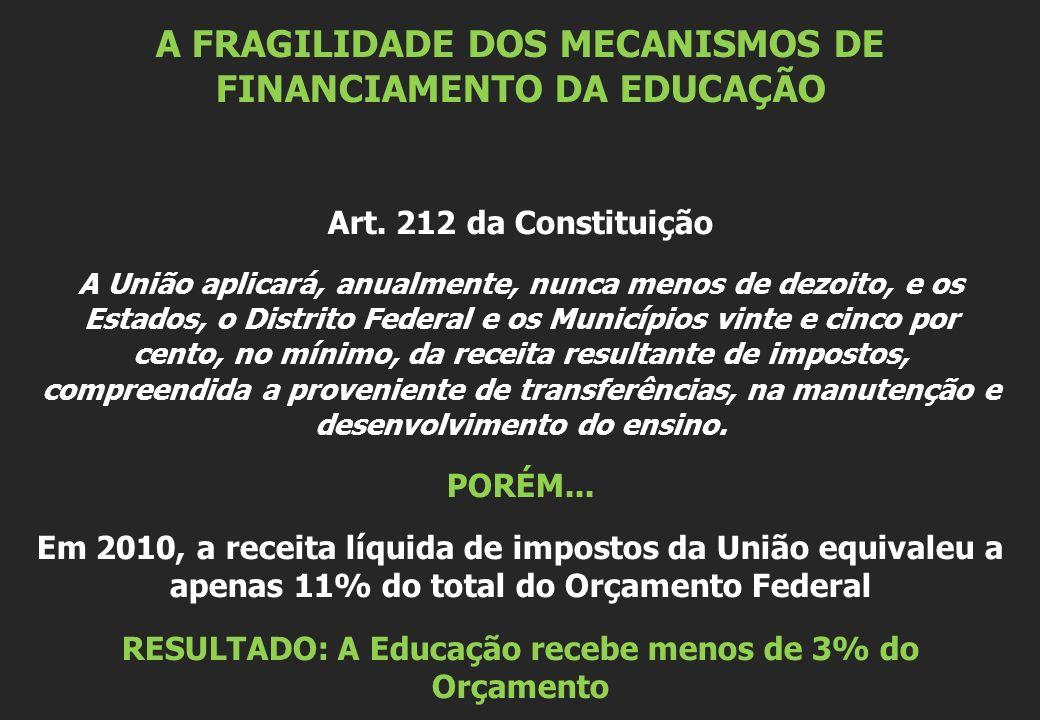 A FRAGILIDADE DOS MECANISMOS DE FINANCIAMENTO DA EDUCAÇÃO Art. 212 da Constituição A União aplicará, anualmente, nunca menos de dezoito, e os Estados,