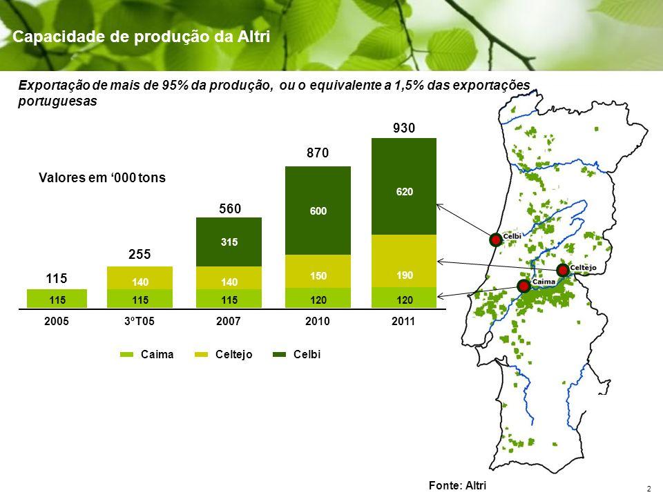 13 Conclusões Infra- estruturas Capital Humano Governação (local) Operador (local) Círculo da eficiência/ sustentabilidade