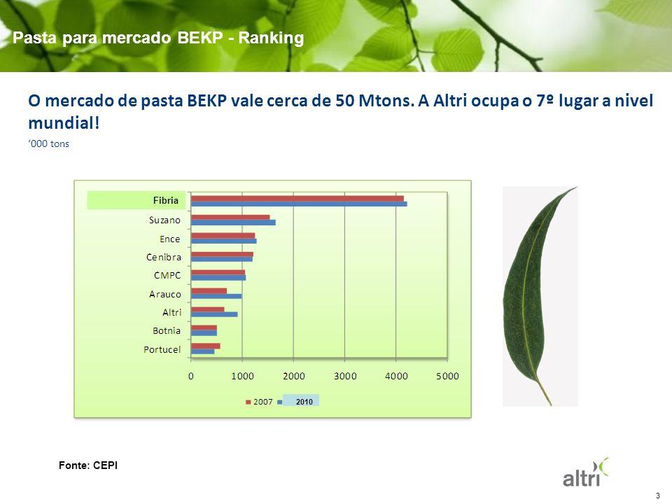 3 Pasta para mercado BEKP - Ranking Fonte: CEPI O mercado de pasta BEKP vale cerca de 50 Mtons. A Altri ocupa o 7º lugar a nivel mundial! 000 tons Fib