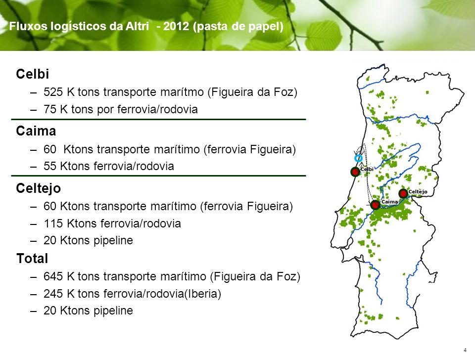 4 Celbi –525 K tons transporte marítmo (Figueira da Foz) –75 K tons por ferrovia/rodovia Caima –60 Ktons transporte marítimo (ferrovia Figueira) –55 K