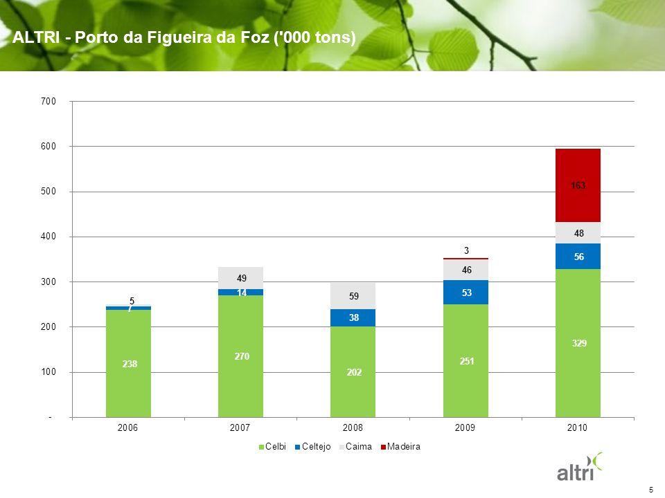 5 ALTRI - Porto da Figueira da Foz ('000 tons)